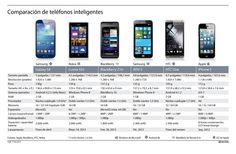 Comparación de teléfonos inteligentes