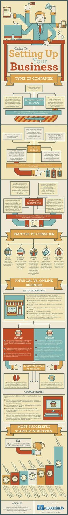 Guide To Setting Up Your Business #infographic #Business #Startup ♥️ Loved and pinned by www.misfeldtaccounting.com