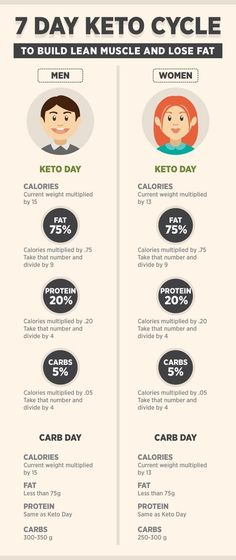 keto cycle diet plan for men and women