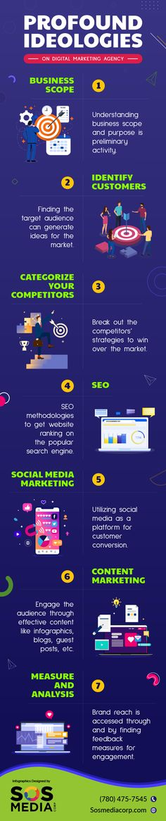 Getting insights into digital marketing services is highly essential. Not only for business owners, but every entrepreneur and professional can also get aid to attain optimal solutions. Resources of comprehensive insights on digital marketing working methodologies can help in making a wise decision. The below-given infographics can help people to understand how an agency can help businesses for their potential growth. For more information, contact SOS Media Corp! Digital Marketing Services, Social Media Marketing, Service Canada, Wise Decisions, Helping People, Infographics, Entrepreneur, How To Get, Business