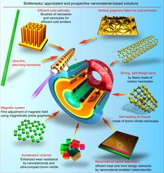 Ion Thruster, Cosmic Microwave Background, Hall Effect, Magnetic Field, Earth From Space, Nanotechnology, Mechanical Engineering, Drink Recipes