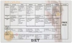 Female Hormones, Free Day, Anti Cellulite, Thyroid, Health Fitness, Fat, Skin Care, Tips, Diet