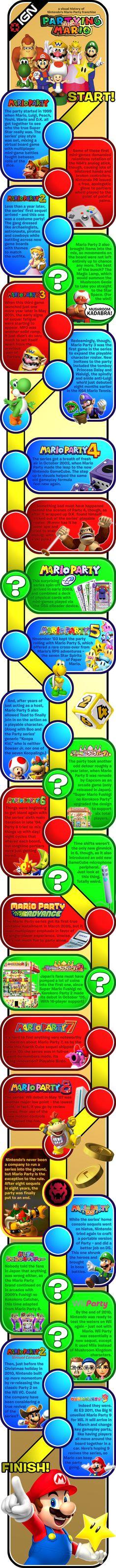 Mario Party History