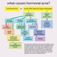 a complete overview of hormonal pimples. >>> Discover more by clicking the image link