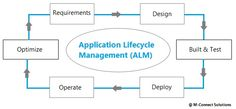 Application Development Lifecycle Management: A Structured Method for Accomplishing Business Goals