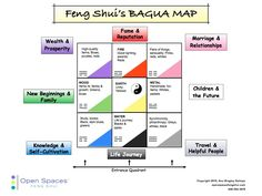 A feng shui bagua. For instance, if you placed this template over your floorplan to a room or house, the areas on the bagua represent how to best manage energy flow