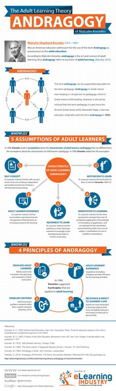 The Adult Learning Theory Infographic explores Malcolm Knowles' Adult Learning Theory, the Assumptions of Adult Learners and Andragogy Principles.
