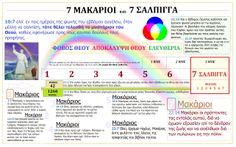 7 ΜΑΚΑΡΙΟΙ 7 ΣΑΛΠΙΓΓΑ Revelation