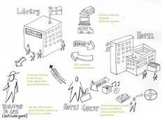 System map | Service Design Tools
