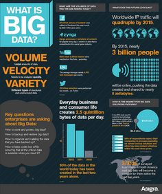 Asigra infographic on big data. A look at some of the astounding facts and figures behind big data. Big Data is defined by volume, velocity, variety. Data Science, Computer Science, Computer Jobs, Social Media Analytics, Data Analytics, What Is Big Data, It Management, Internet, Small Business Marketing