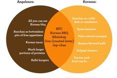More Venn Diagrams! L.A.'s Idea of Korean Food vs. What Koreans Really Eat. Love it!