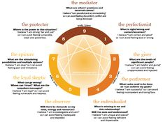 Leslie Hershberger | Living Enneagram I believe that I am a 5 with a heavy 4 wing