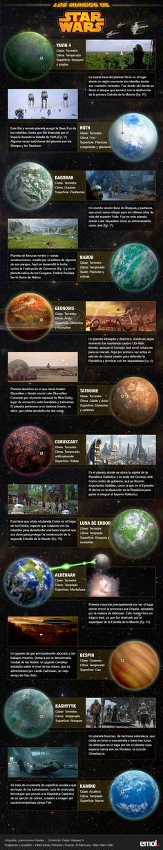 """Infografía: Los misteriosos mundos que orbitan en el universo de """"Star Wars"""""""