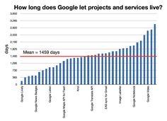 Google services lifetime