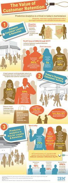 El valor de conservar a un cliente #infografia #infographic #marketing