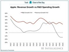 Apple Bets on the Future: As Revenue Growth falters, R&D remains high.
