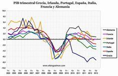 ECONOMÍA  Economía europea vuelve a la recesión en el tercer trimestre
