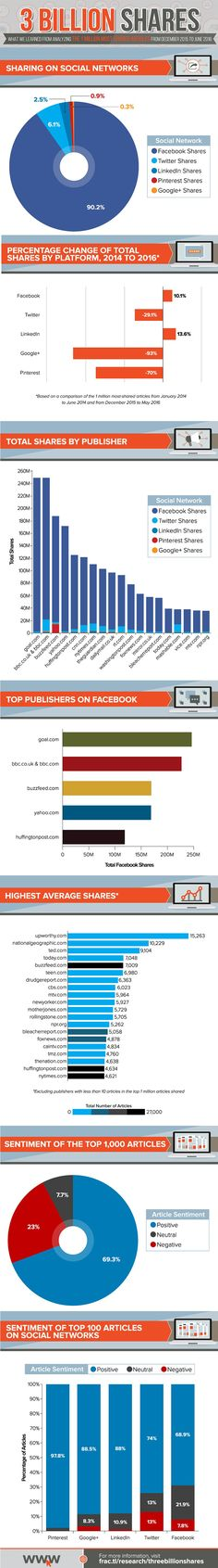 Insights from the Million Most Shared Articles of 2016 [Infographic] Awesome insights from Marketing Articles, Online Marketing Strategies, Content Marketing, Social Media Marketing, Digital Marketing, Social Media Statistics, Social Media Tips, Social Networks, Infographic Examples
