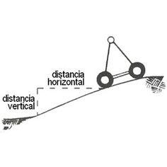 Estudiar con detenimiento las pendientes en el terreno permitirá seleccionar el modelo y la composición de tramos, los motores o ruedas que más convienen para cada caso. El diseño estructural y la potencia de los motores en los Pivotes limitarán su capacidad para escalar los desniveles existentes.