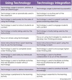 Technology in the classroom. @MacKenzie