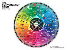 The Conversation Prism infographic is a visual map of the entire social media landscape, created by Brian Solis and visualised by This is version and forms part of an ongoing study in d. Marketing Digital, E-mail Marketing, Internet Marketing, Online Marketing, Social Media Marketing, Content Marketing, Marketing Models, Interactive Marketing, Marketing Branding