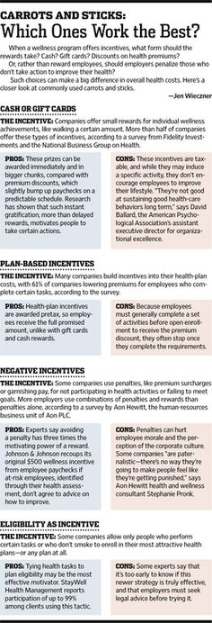 Pros and Cons of Company Wellness Program Incentives - WSJ Employee Benefit, Good Employee, Cash Gift Card, Workplace Wellness, Talent Management, Wellness Programs, Proposal Templates, Health And Wellness, Physics