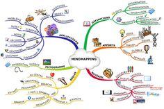 Aider les enfants à mémoriser grâce au mindmapping !