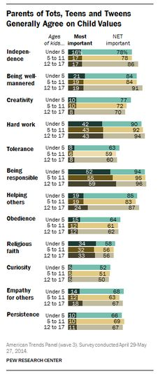 Parents of tots, teens and tweens generally agree on child values