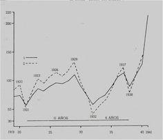 Índice de la producción industrial norteamericana, 1920-40