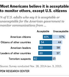 After the June 2013 leaks by Edward Snowden about NSA surveillance of Americans' communications, Pew Research Center began an in-depth exploration of people's views and behaviors related to privacy. Here's what we learned. Nsa Surveillance, Pew Research Center, Edward Snowden, Digital Technology, Current Events, Believe, Politics, Facts, Learning