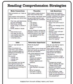 Reading Comprehension Strategies - Scholastic - This is a great resource when you're looking for explicit wording for your anchor charts. Great for sending home with parents for summer reading! Reading Comprehension Strategies, Teaching Strategies, Comprehension Questions, Reading Lessons, Reading Resources, English Reading Skills, Guided Reading Activities, Reading Lesson Plans, Third Grade Reading