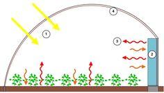 Fonctionnement d'une serre bioclimatique