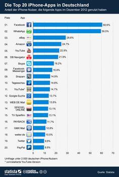 Die Grafik zeigt die Nutzeranteile der Top 20 #Smartphone-Apps in Deutschland. Die Grafik basiert auf der Januar-Ausgabe des #statista App Monitors. #statista #infografik