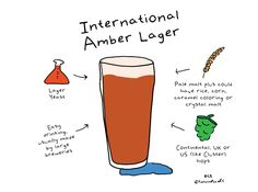 Beer Style Simple: International Amber Lager — Pints and Panels Beer 101, Caramel Color, Craft Beer, Brewery, Drinking, Simple, Pints, Twitter, Pint Glass