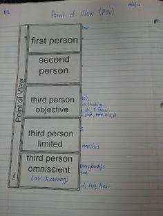6th grade--interactive notebook