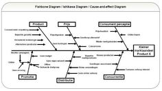 Cause-and-Effect diagram (template) Ishikawa, Cause And Effect, Diagram, Templates, Decor, Stencils, Decoration, Vorlage, Decorating