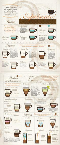 Medidas para lograr un café perfecto.