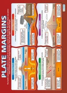From our Geography poster range, the Plate Margins Poster is a great educational resource that helps improve understanding and reinforce learning. Gcse Geography Revision, Gcse Biology Revision, Geography Map, Physical Geography, Geography Classroom, Geography Activities, Geography Lessons, Teaching Geography, Earth Science Lessons