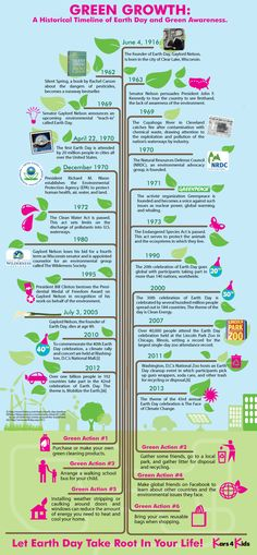 Earth Day: A history of green awareness #environment #infographic #EarthDay