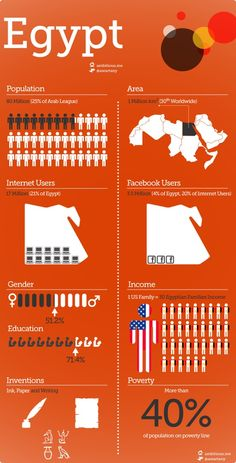 Cool idea to give interesting facts about a country in an infographic. May have been better if it wasn't so symmetrical.