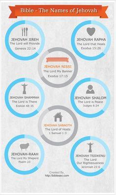 The Names of God (Jehovah) in the Bible – Infographic  Jehovah Jireh, Rapha, Nissi, Shammah, Shalom, Sabaoth, Raah and Tsidkenu.