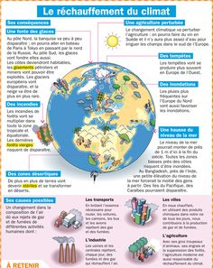Science infographic and charts Sujet clima Infographic Description Sujet clima - Infographic Source - Ap French, French Words, Learn French, French Teacher, Teaching French, Test B1, What Is A Conservatory, French Education, French Grammar