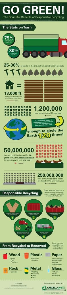 Some interesting facts about waste. Go green and recycle!