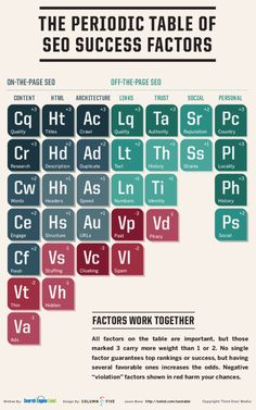 "Two years ago, we released ""The Periodic Table Of SEO Ranking Factors."" Now we're back with an update. We've introduced some new elements, adjusted a few rankings and given the table a more encompassing name, The Periodic Table Of SEO Success Factors."