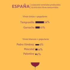 Vinos del mundo: España 🇪🇸 #wine #wines #winelover #winelovers #winetour #winetasting #sommelier #tasting #wineyard #chileanwine #vino #vinos #enologia #winelife #spain #infographic