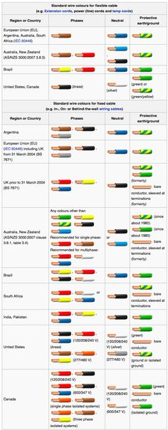Wiring Color Codes Infographic : Color Codes - Electronics Textbook