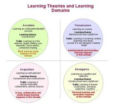 Hypothesis educational psychology and illinois interactive
