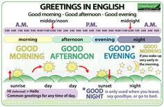 NEW CHART: Greetings in English - Good morning, Good afternoon, Good evening. Be careful, Good night is only used when you leave, say goodbye, or go to bed. #ESL #LearnEnglish