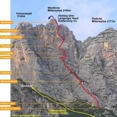 Übersicht Leoganger Süd Klettersteig