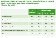 Email Marketing - What Consumers Want From Brand Emails : MarketingProfs Article